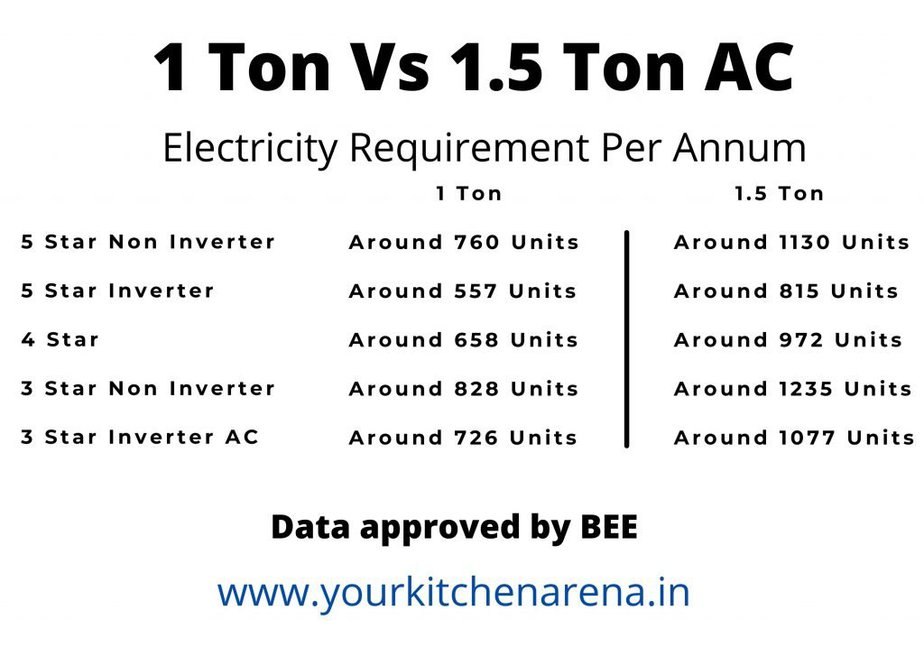 Difference between 1 Ton and 1.5 Ton AC